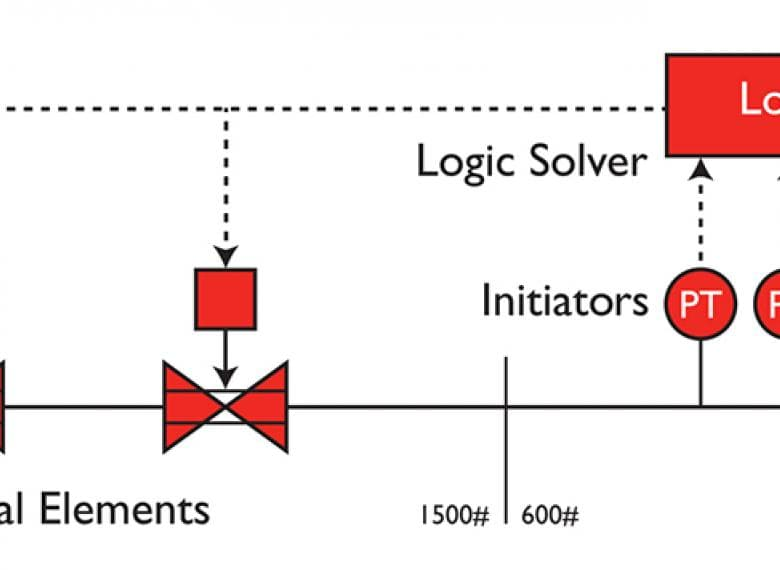 Electronic HIPPS safety loop