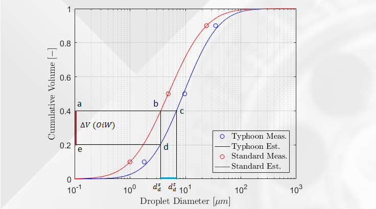 Droplet distribution curves for standard control valve and Typhoon System